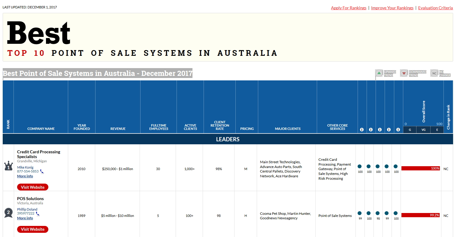 best top ten pointof sale systems