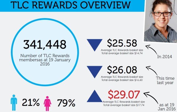TLC REWARDS