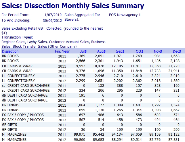 Dissection monthly reports